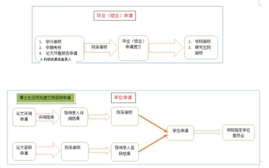 管理系统操作流程图